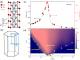 铁磁量子临界材料CeRh6Ge4中的4f电子局域/巡游特性